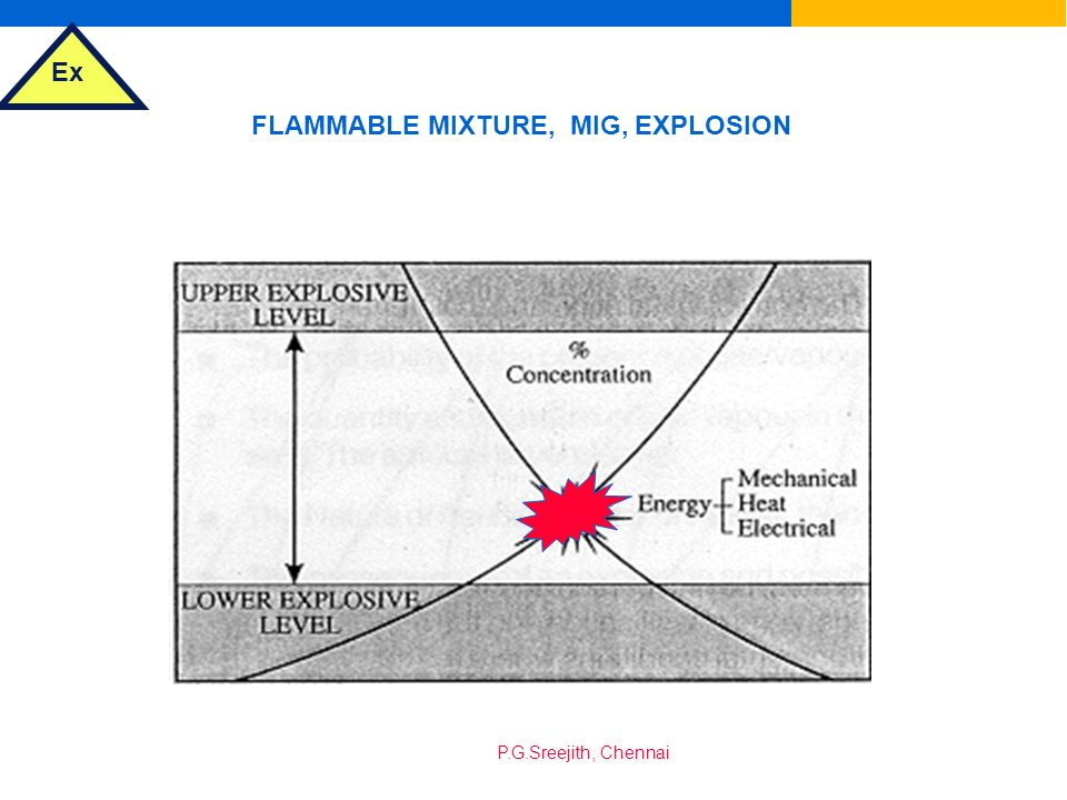 FLAMMABLE MIXTURE, MIG, EXPLOSION