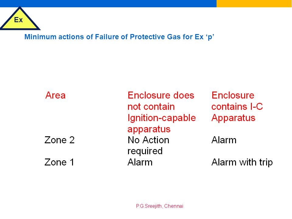 Minimum actions of Failure of Protective Gas for Ex 'p'