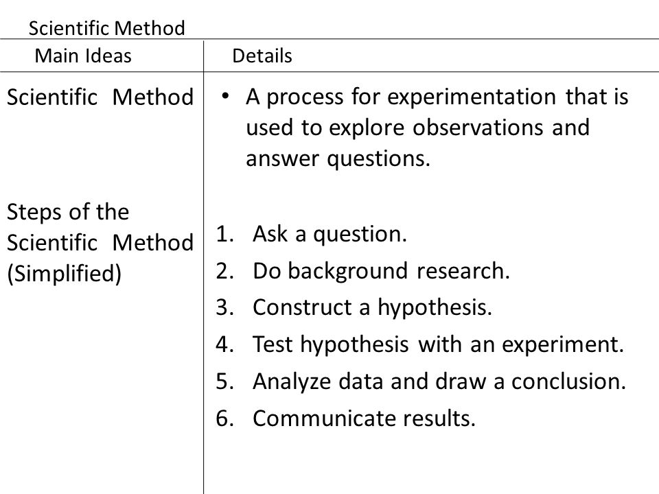 scientific method term papers Scientific method research papers look into the five-step process that uses factual evidence to discover knowledge and push the boundaries of understanding the scientific method is a five-step process by which avenues of inquiry can be tested and is based on empirical observation.