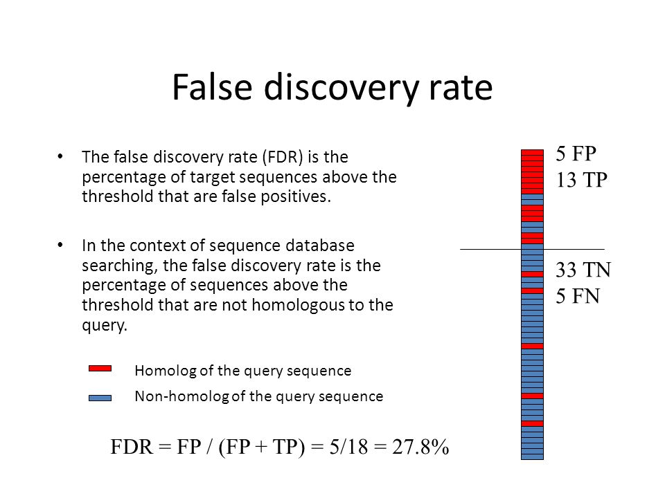 False discovery rate 5 FP 13 TP 33 TN 5 FN