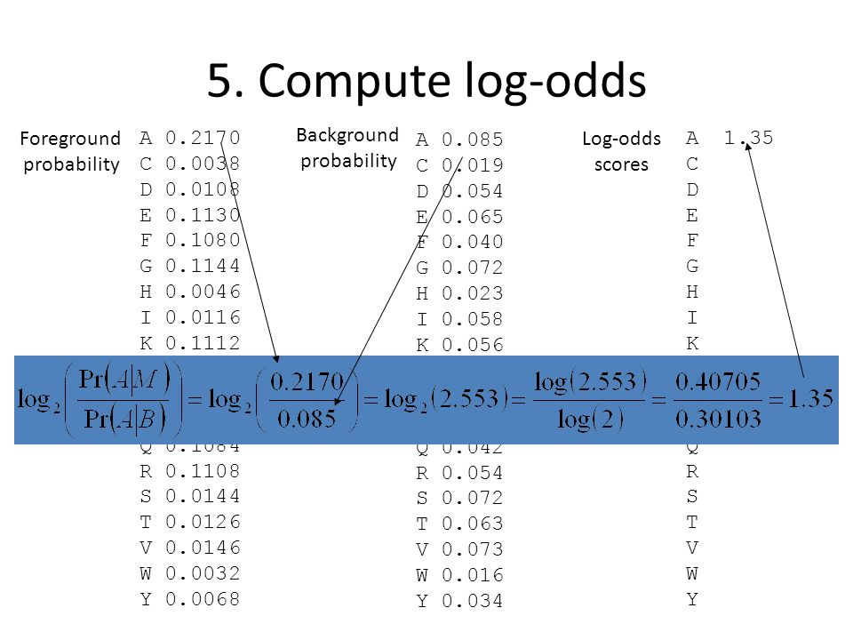 5. Compute log-odds Foreground probability A C D