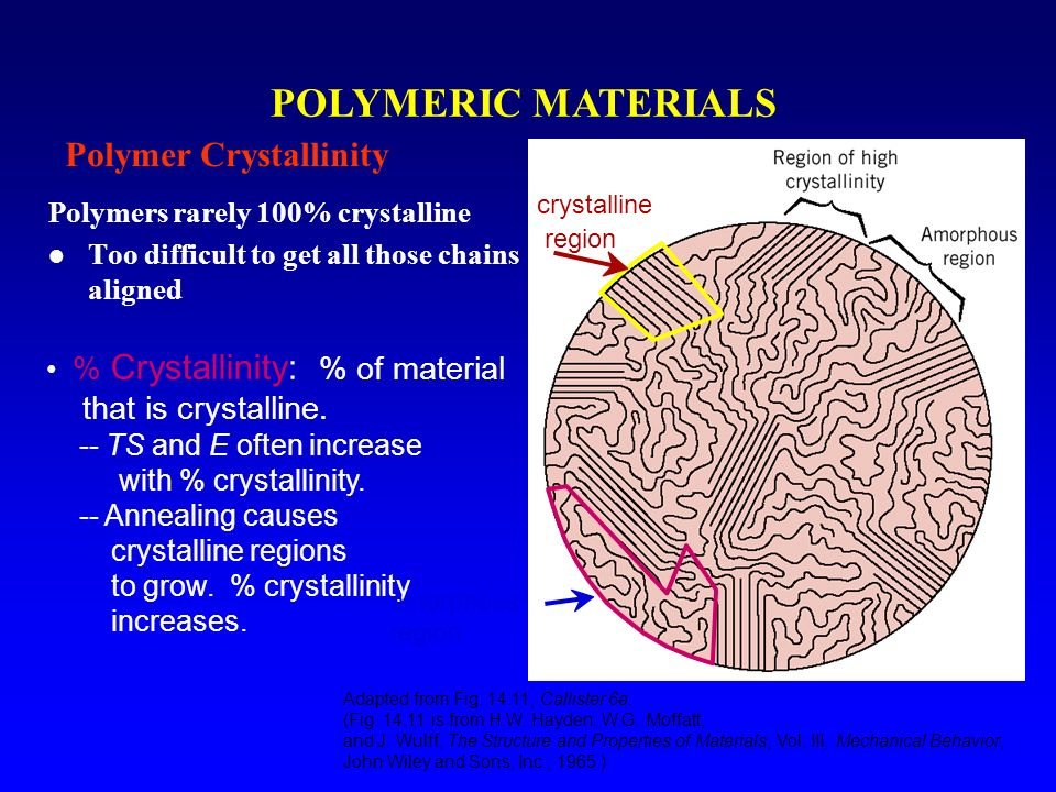 Polymeric Materials Characteristics Applications Ppt