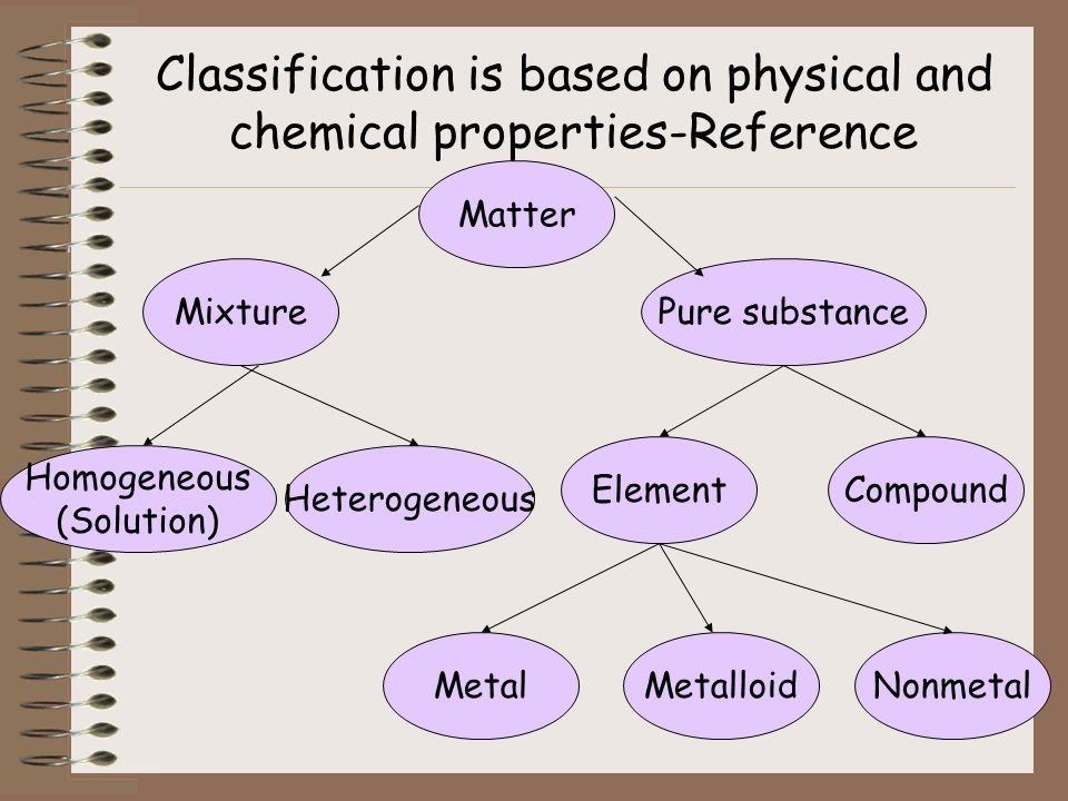 basis physical property Some examples of physical properties include color, volume, shape, and phase changes let's begin by using water as an example if we have water at room temperature, it is a clear liquid.