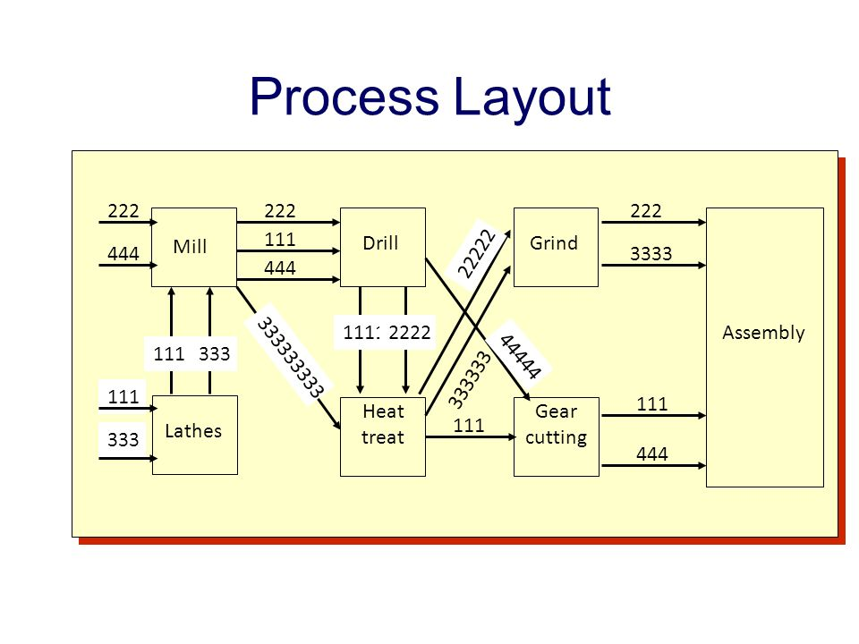 dominos process layout design Massive assemblies capability broadens footprint into plant equipment design and layout siemens plm software plant equipment design and layout  white paper  points are used to begin the design process companies such as amf, angelus sanitary can machine company,.