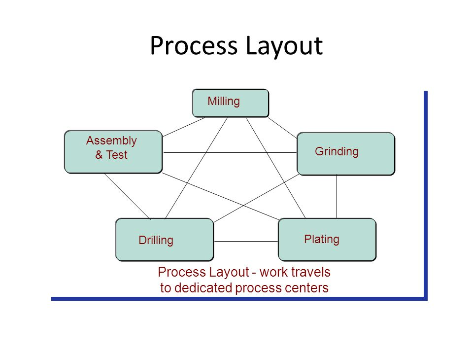 operation management process choice and layout planning These stages include, but not limited to operations strategy, product design, process design, choice of technology, quality management, supply chain management, forecasting, facilities and aggregate planning, scheduling operations, and inventory control and management.