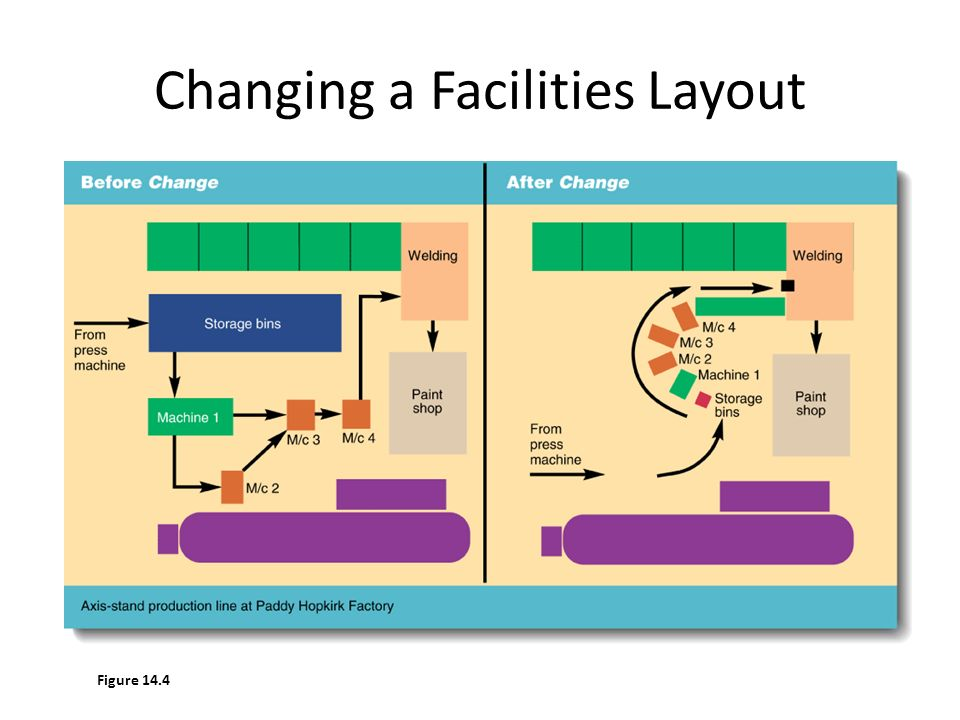 facilities and layout Event production: operations, equipment, facilities, health & safety  facilities, services, staff and  site layout is therefore particularly important if you.
