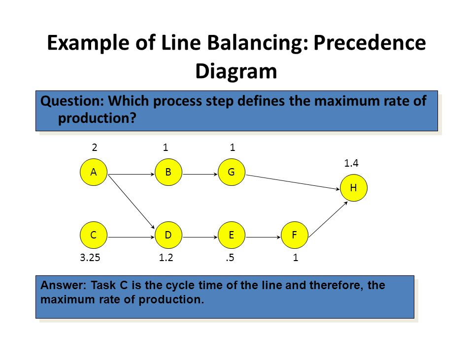 What is line balancing in production and operation management what is line balancing in production and operation management ccuart Images