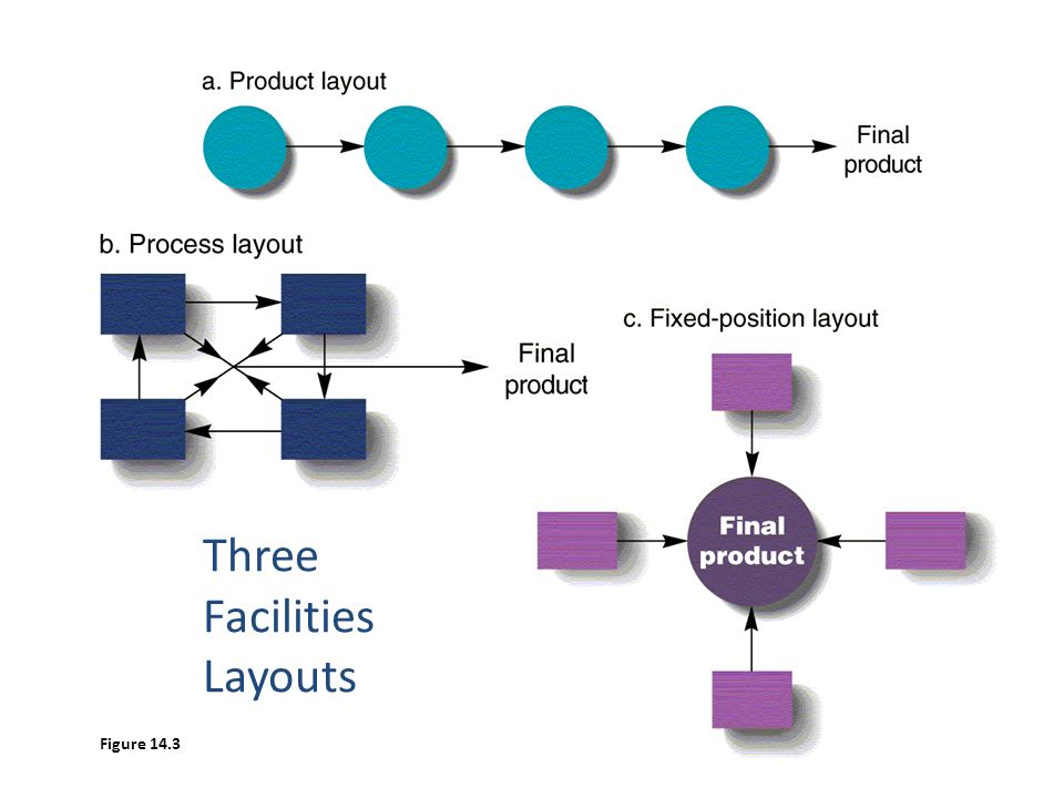 facilities and layout In manufacturing, facility layout consists of configuring the plant site with lines, buildings, major facilities, work areas, aisles, and other pertinent features such as department boundaries.