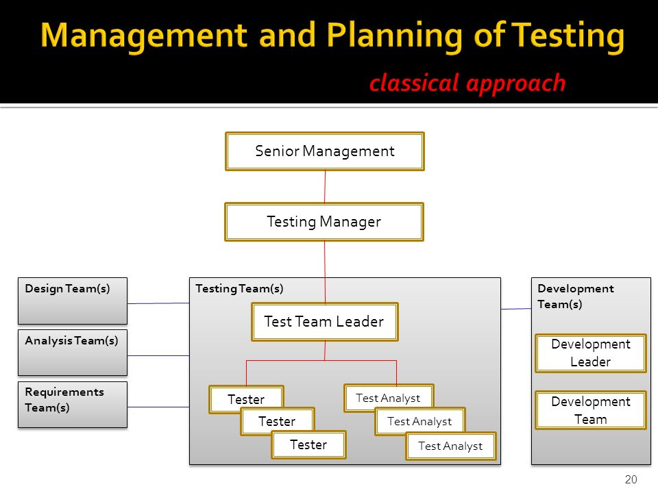planning and managing development project lecture