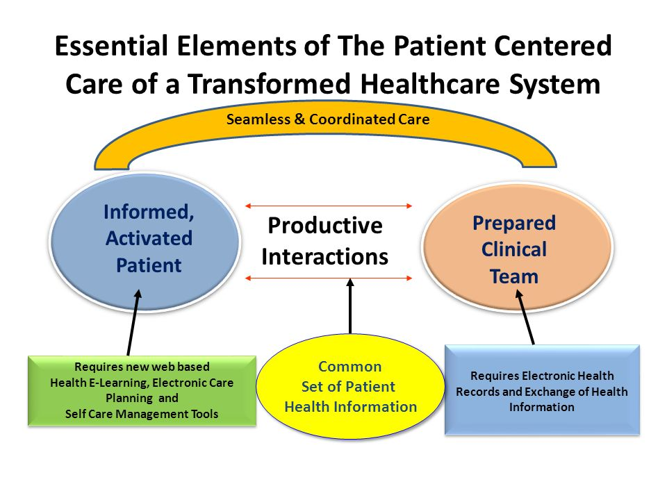 What are three essential elements of health care leadership
