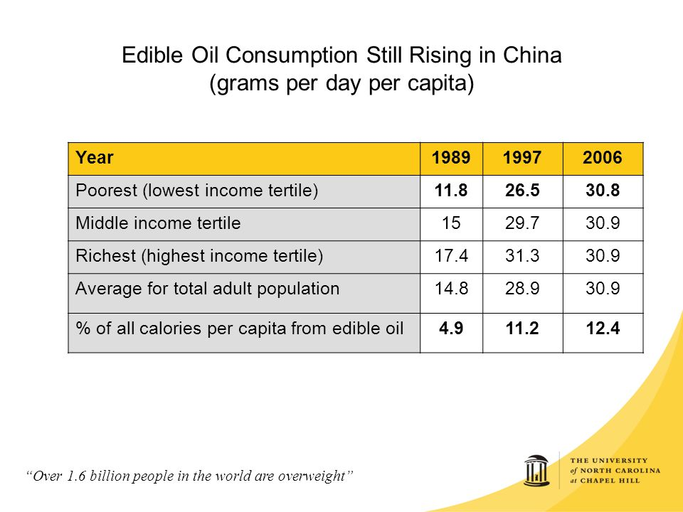India's edible oil consumption to exceed 34 million tonnes by 2030: report