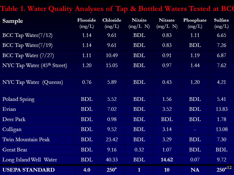 Table 1. Water Quality Analyses of Tap & Bottled Waters Tested at BCC.