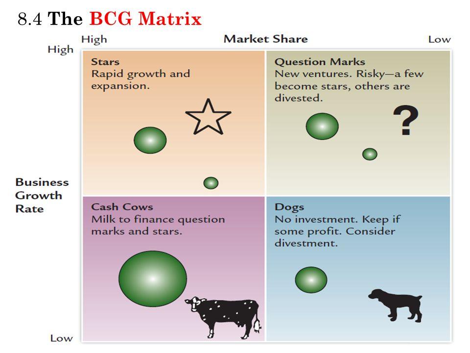 8.4 The BCG Matrix