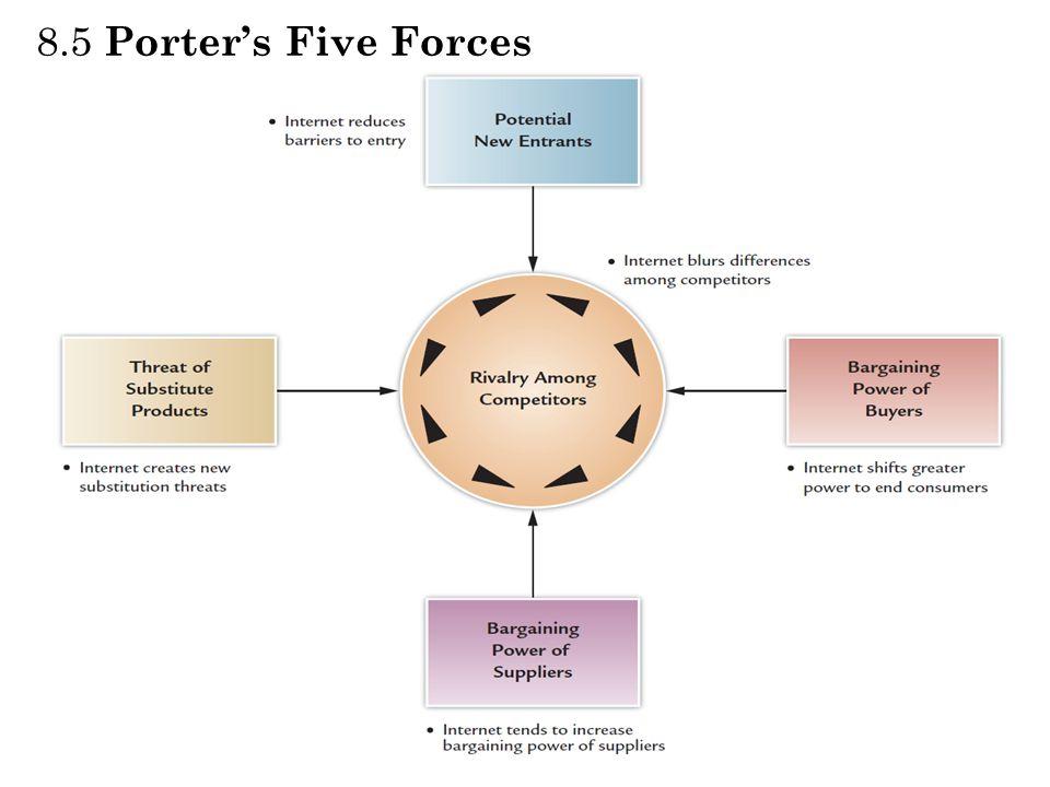 8.5 Porter's Five Forces Porter's Five Competitive Forces