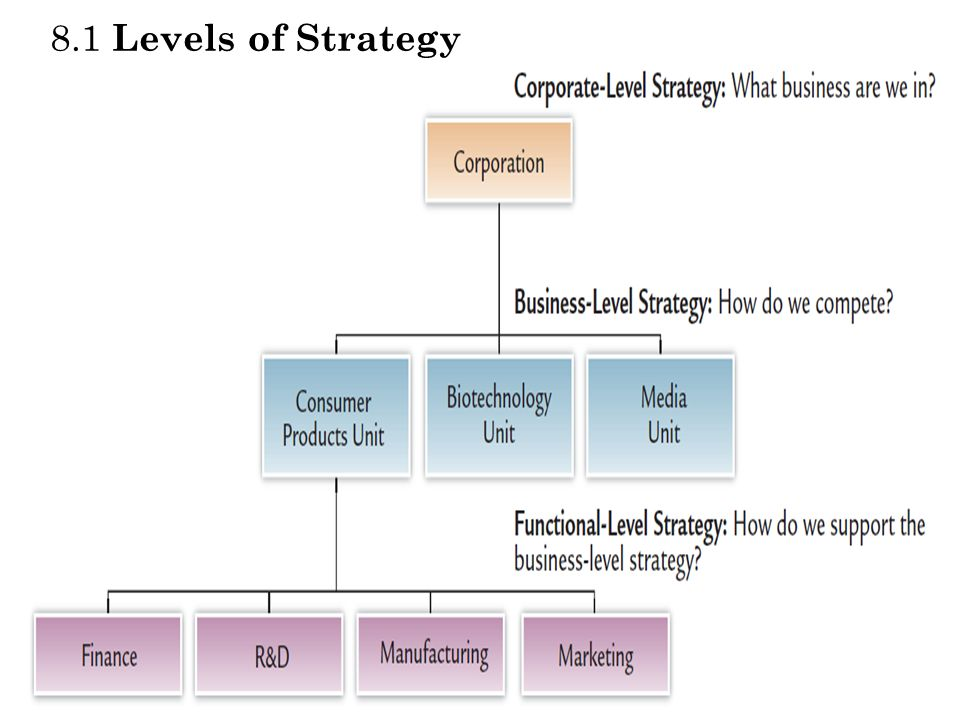 8.1 Levels of Strategy Levels of Strategy Exhibit 8.1