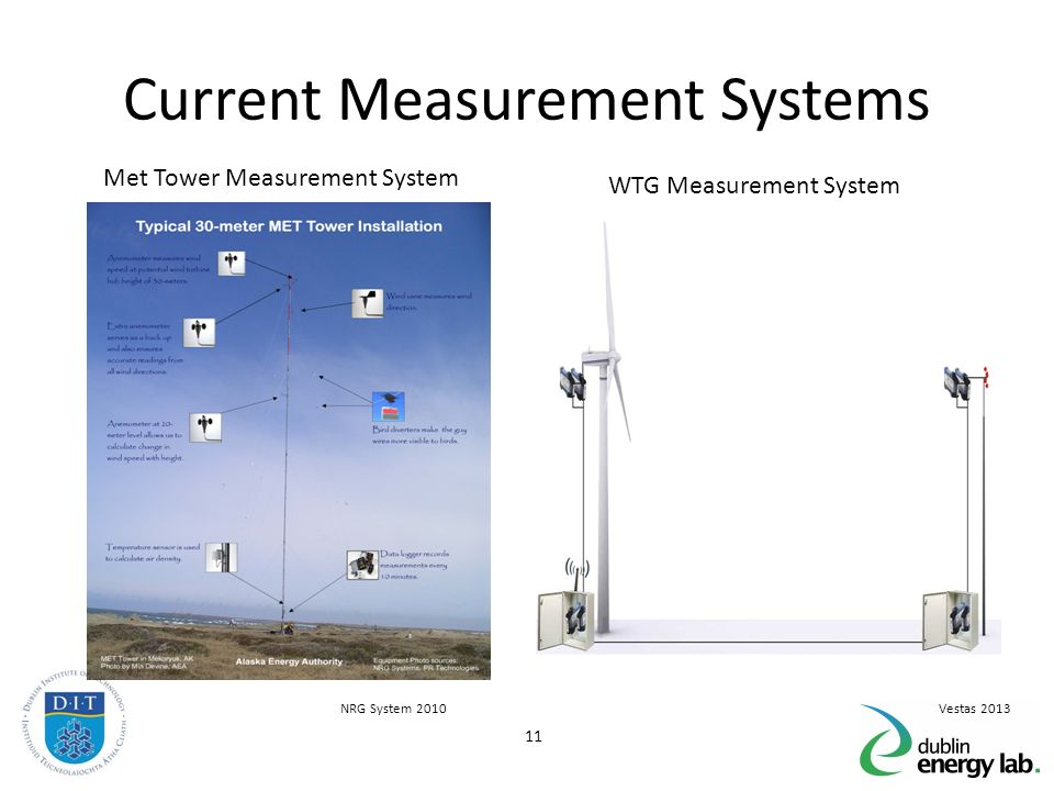 Current Monitoring System : Wind power analysis using non standard statistical models