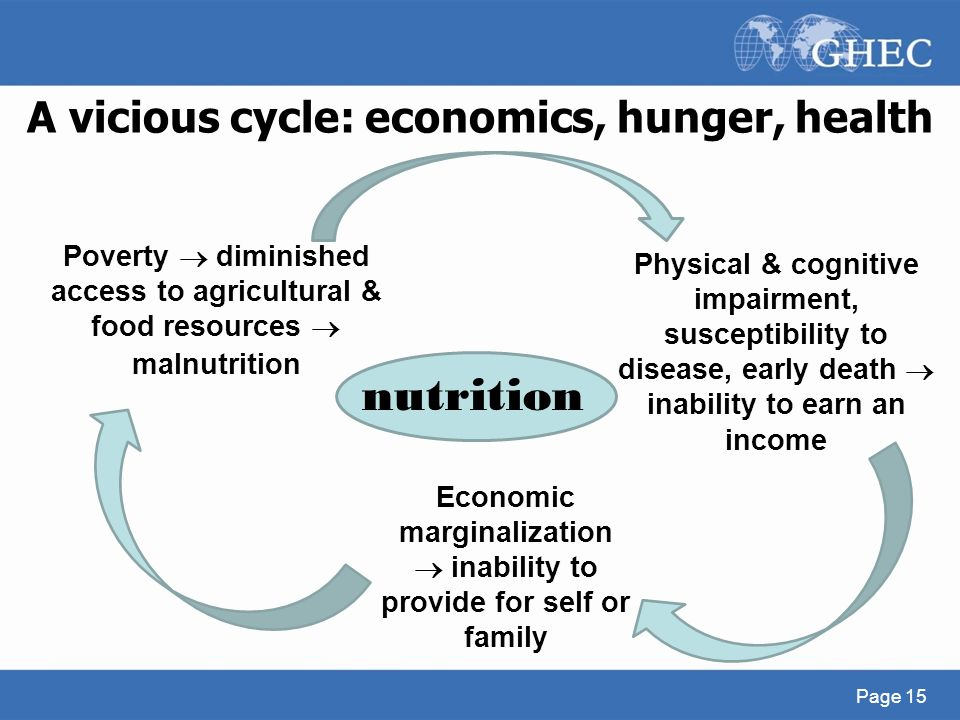What is the meaning of 'vicious circle of poverty'?