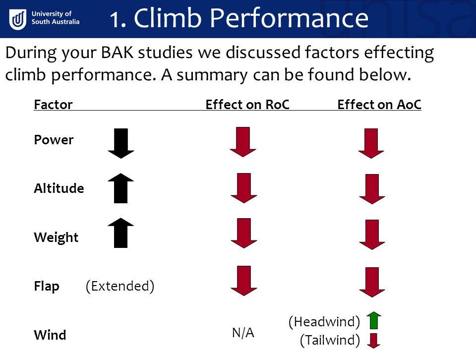 En Route Performance CPL Performance.