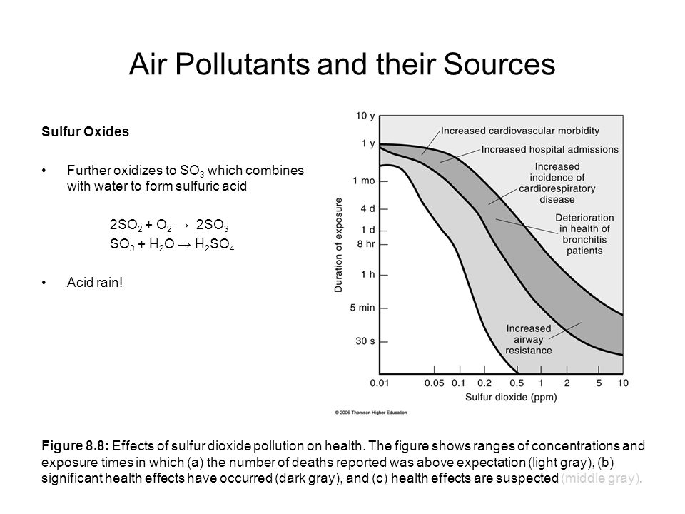 Air Pollutants: Types, Sources, Effects and Control of Air Pollutants