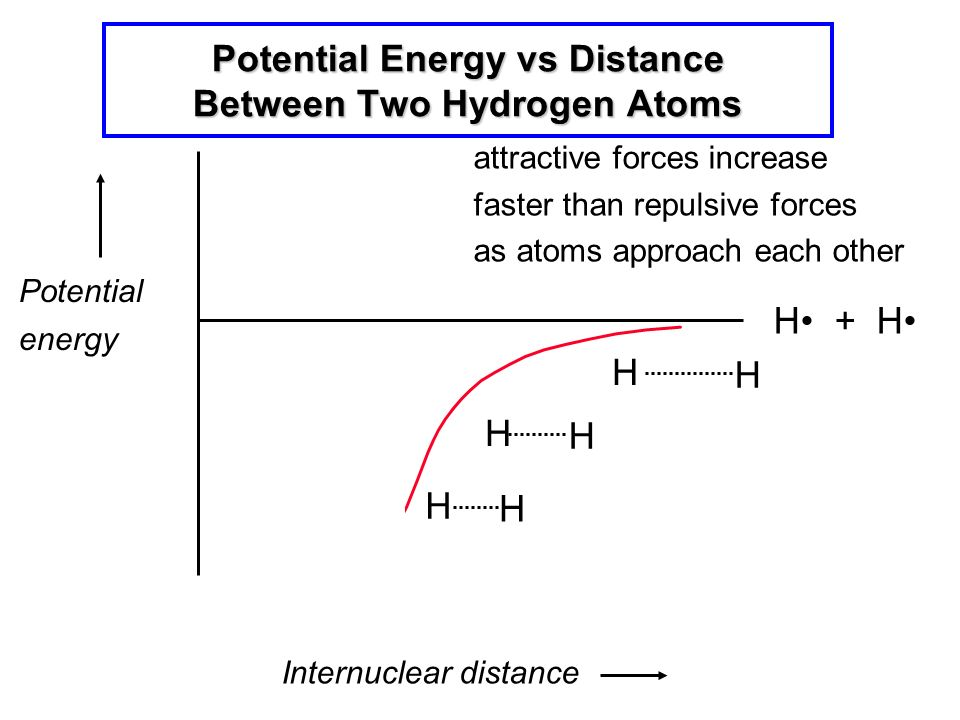 State Energy Diagram For Hydrogen Trusted Wiring Diagrams