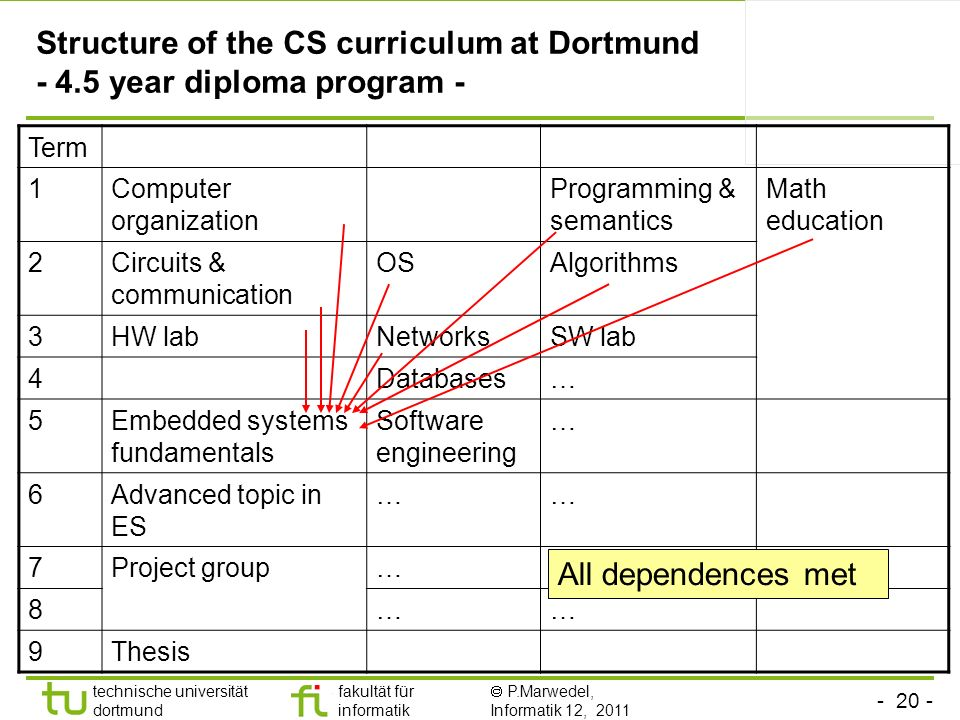 Structure of the CS curriculum at Dortmund - 4