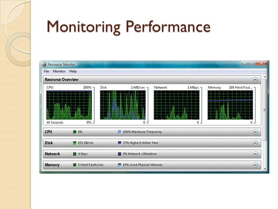 Monitoring Performance