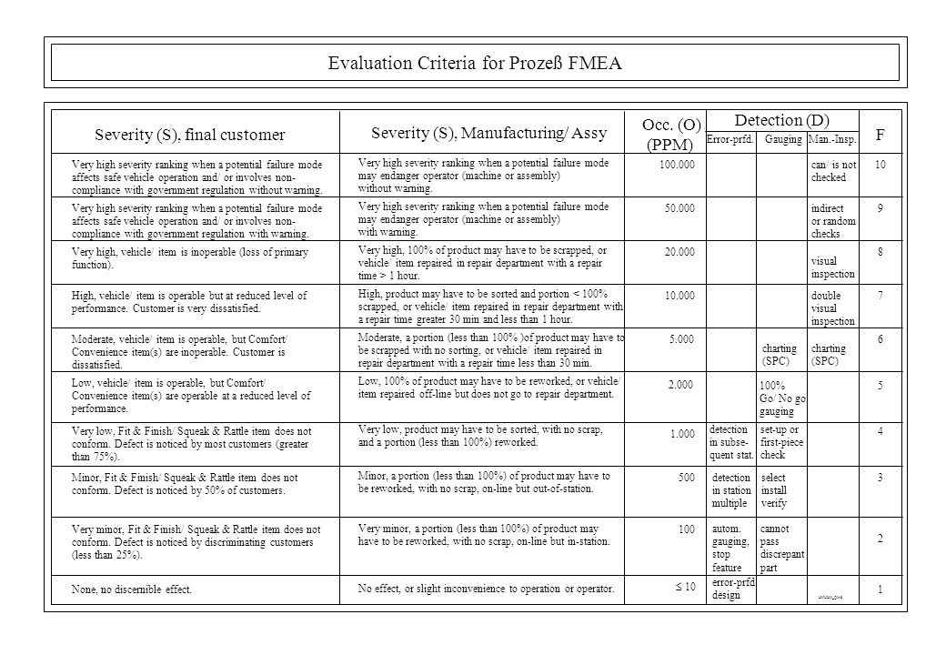Fmea detection ranking - Fmea severity occurrence detection table ...