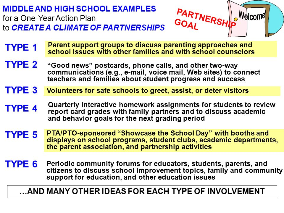 Framework Of Six Types Of Parental Involvement - Ppt Video Online