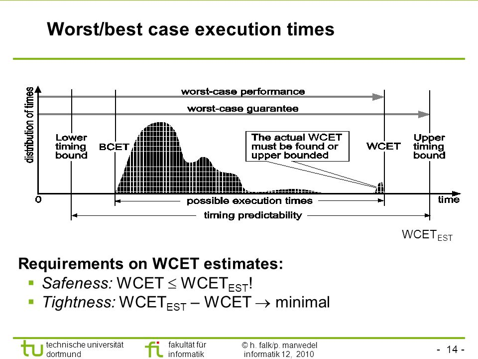 Worst/best case execution times