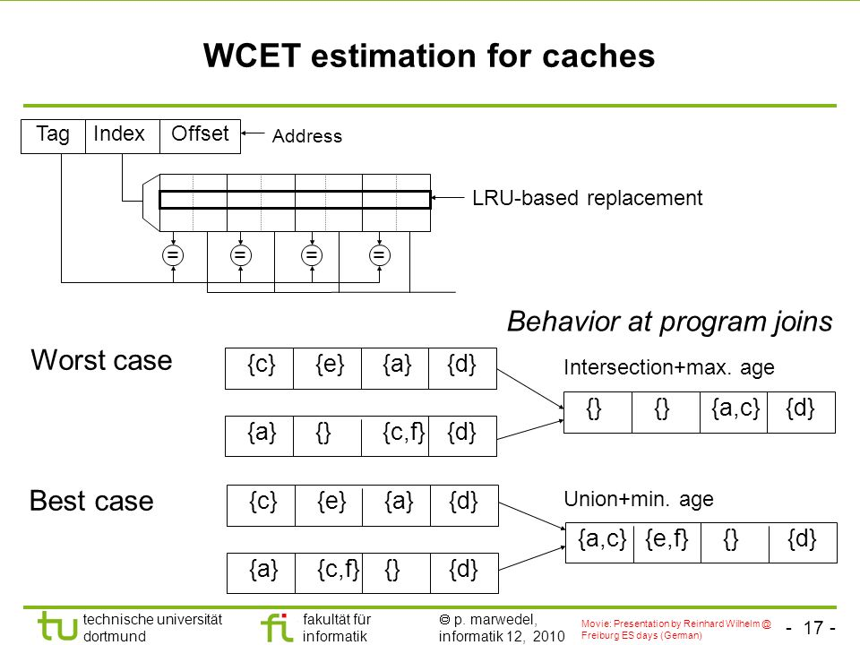 WCET estimation for caches