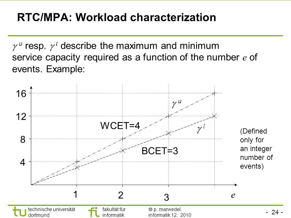 RTC/MPA: Workload characterization