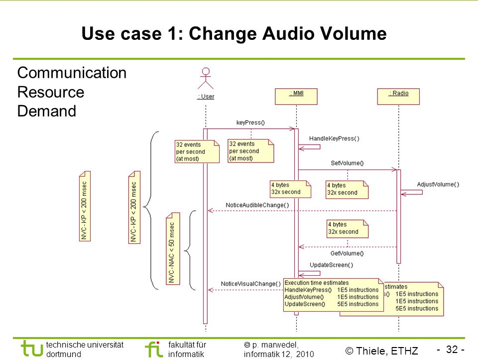 Use case 1: Change Audio Volume