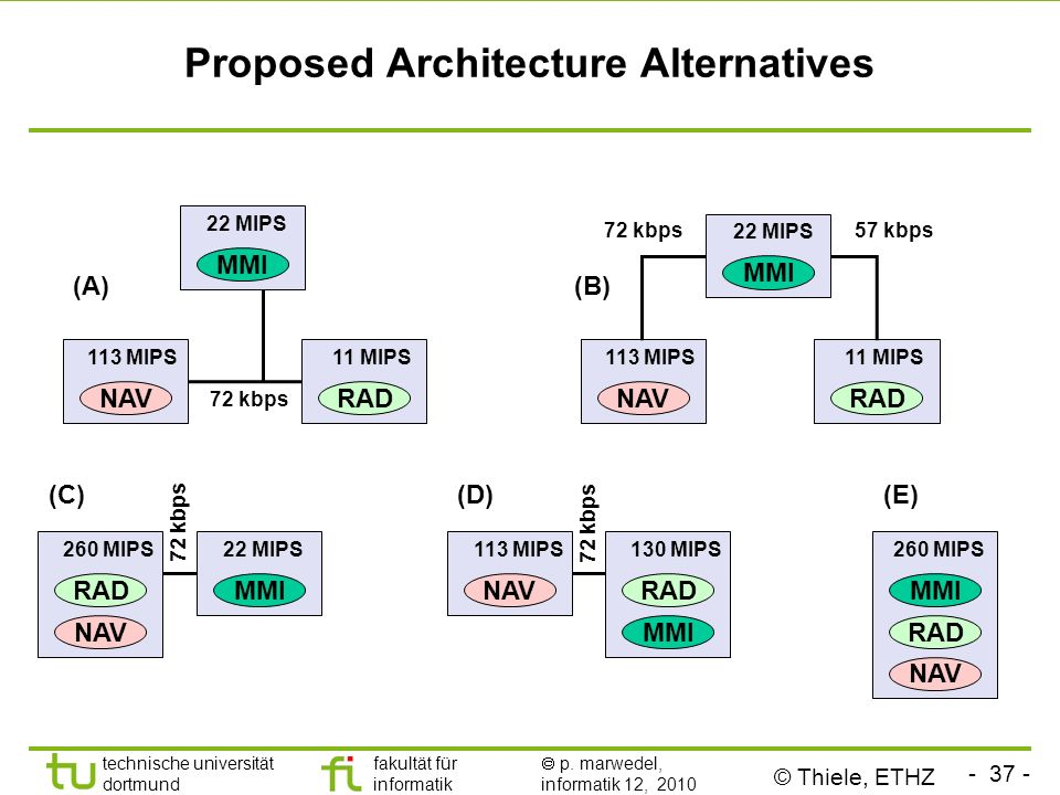 Proposed Architecture Alternatives