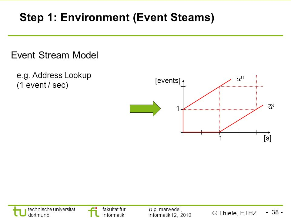 Step 1: Environment (Event Steams)
