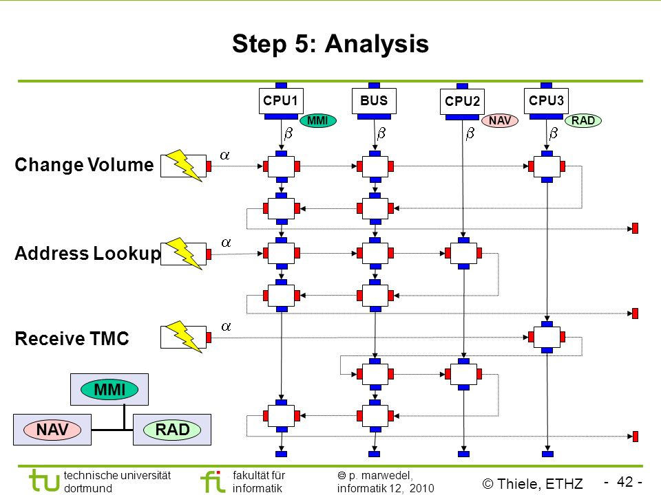 Step 5: Analysis Change Volume Address Lookup Receive TMC b a a b a