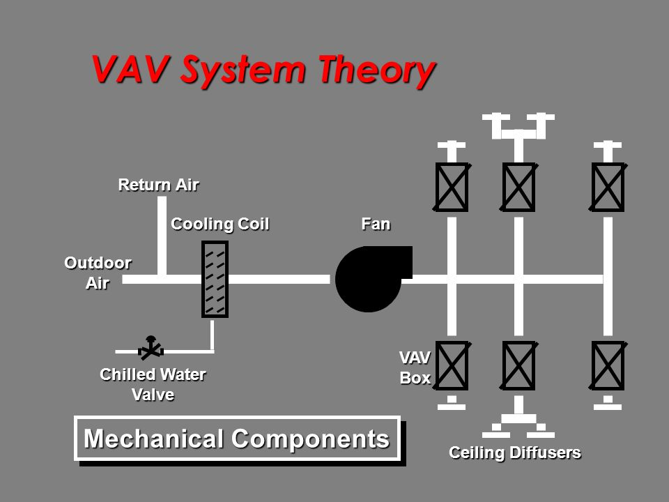 Air Side System Evaluation Ppt Video Online Download