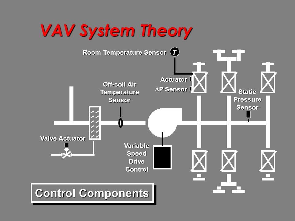 Air Side System Evaluation Ppt Video Online Download