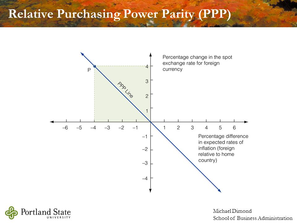 critically evaluate purchasing power parity A nation's gdp at purchasing power parity (ppp) exchange rates is the sum value of all goods and services produced in the country valued at prices prevailing in the united states this is the measure most economists prefer when looking at per-capita welfare and when comparing living conditions or use of resources across countries.