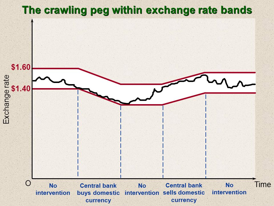 Currency Exchange Ireland | Foreign Exchange | No1 Currency