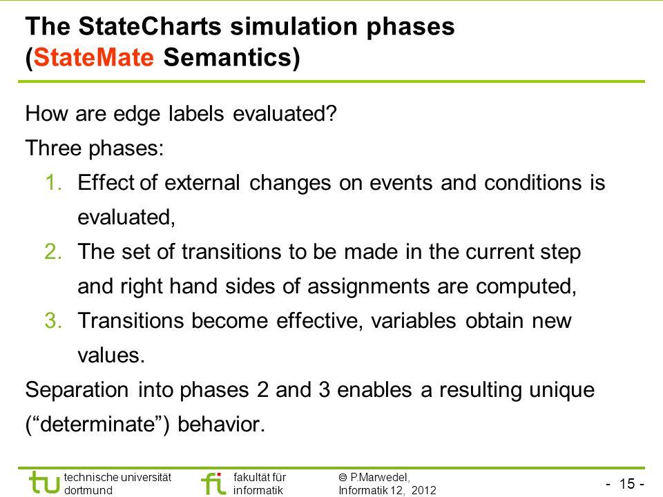 The StateCharts simulation phases (StateMate Semantics)