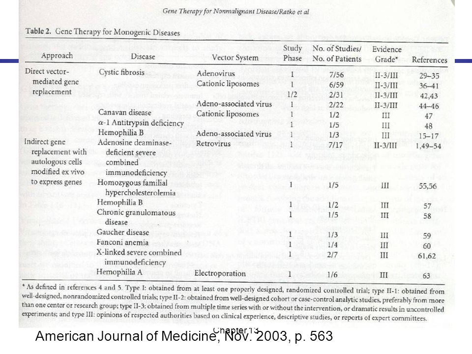 American Journal of Medicine, Nov. 2003, p. 563
