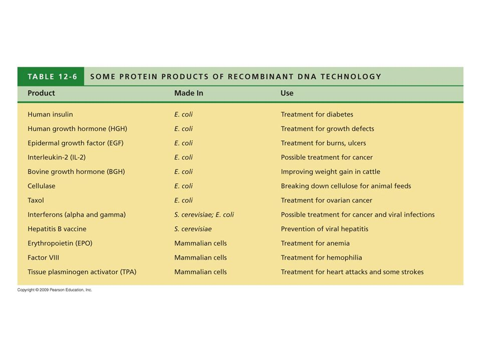 Table 12.6 Some Protein Products of Recombinant DNA Technology.