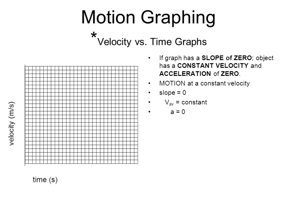 Motion Graphing *Velocity vs. Time Graphs