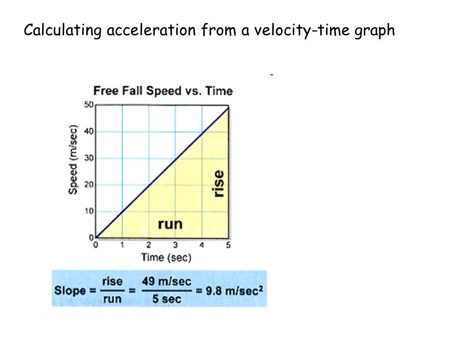 Determining acceleration from distance vs time graph