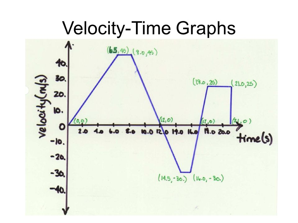 Graphing Worksheet Class With Mrs Robson Yay Science together with Newtonlaws as well Interpreting Graphs Worksheet Of Interpreting Graphs Worksheet additionally E B D Bbe E Cb E also Velocity Time Graphs. on interpreting motion graphs worksheet