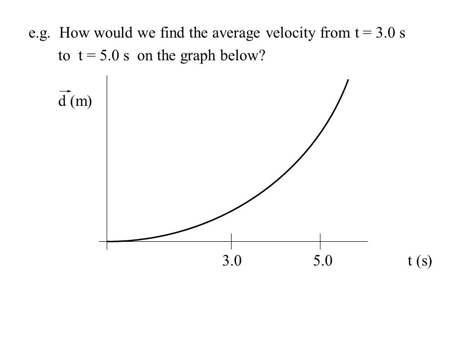 e.g. How would we find the average velocity from t = 3.0 s