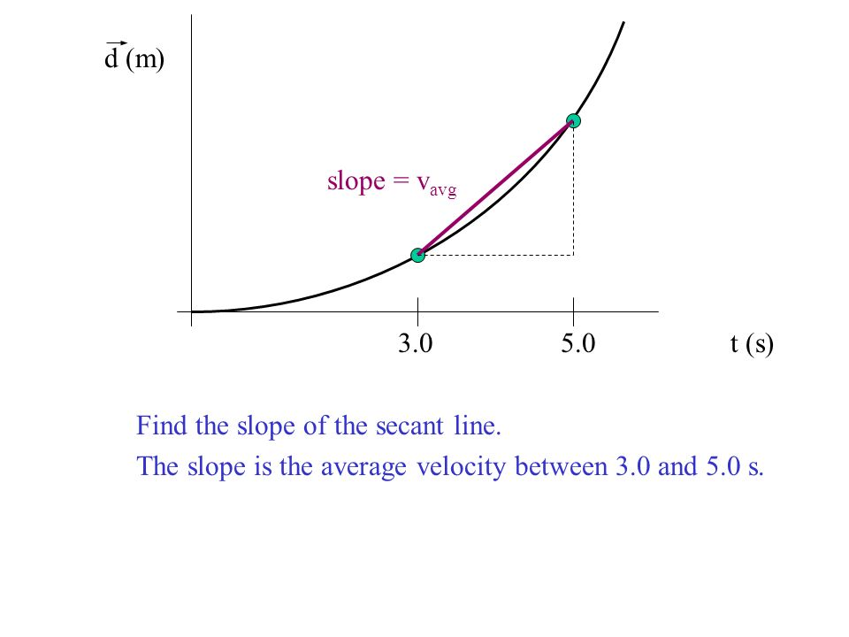 d (m) slope = vavg t (s) Find the slope of the secant line.