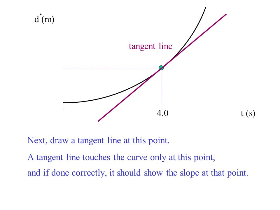 d (m) tangent line. 4.0 t (s) Next, draw a tangent line at this point. A tangent line touches the curve only at this point,