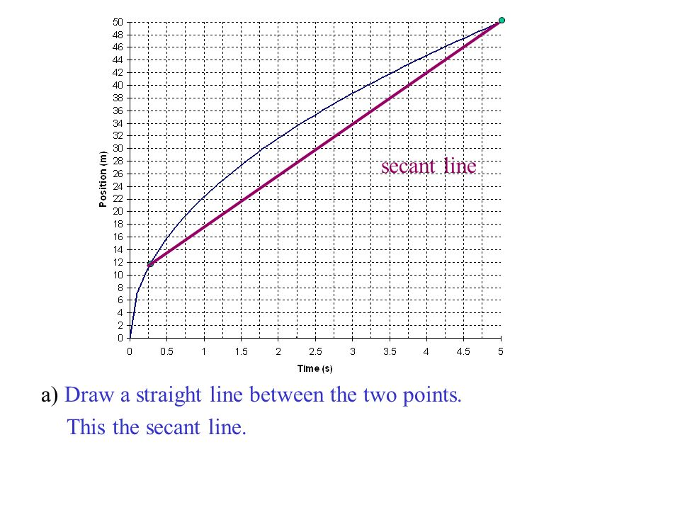 secant line a) Draw a straight line between the two points. This the secant line.