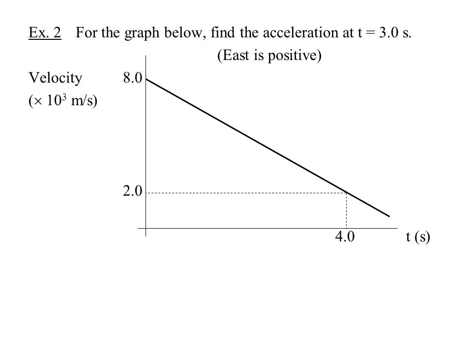 Ex. 2 For the graph below, find the acceleration at t = 3.0 s.